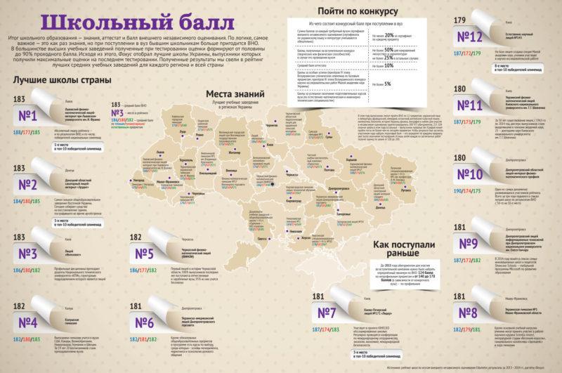 Калуська гімназія потрапила у ТОП-5 кращих освітніх закладів України