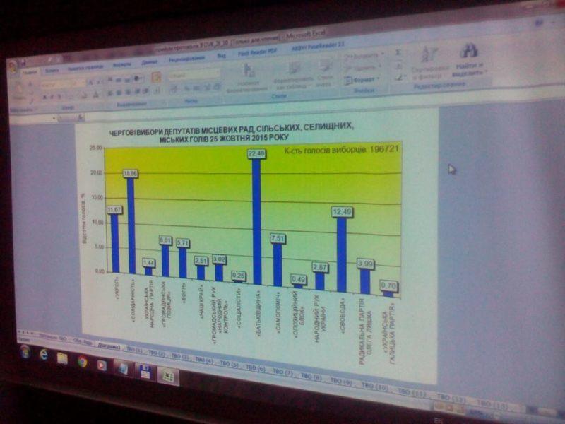 В облраду проходять сім партій – дані з 30-ти округів (ФОТОФАКТ)