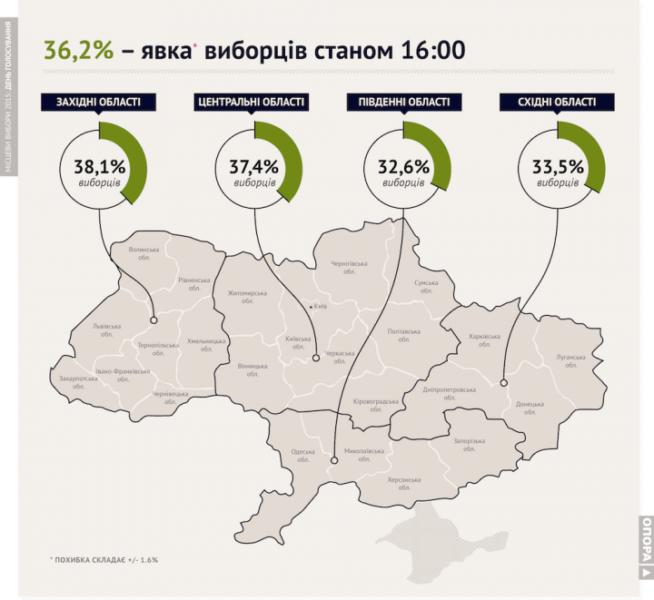 Івано-Франківщина серед областей-лідерів за явкою виборців