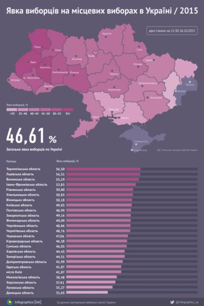 Івано-Франківщина – на четвертому місці за явкою виборців серед областей України