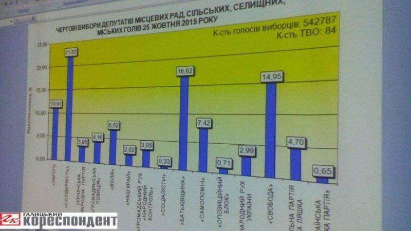 Шість партій подолали 5% бар'єр до Івано-Франківської обласної ради