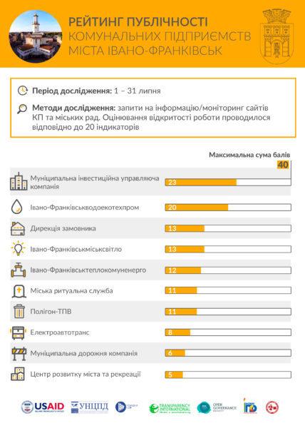 МІУК та «Водоекотехпром» очолили рейтинг відкритості комунальних підприємств