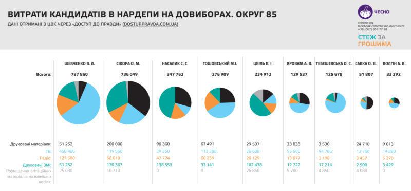 Активісти назвали найдорожчі виборчі кампанії на окрузі у Калуші