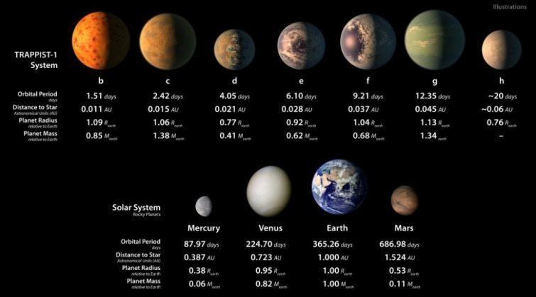 """NASA оголосило про виявлення 7 """"землеподібних"""" планет (ВІДЕО)"""