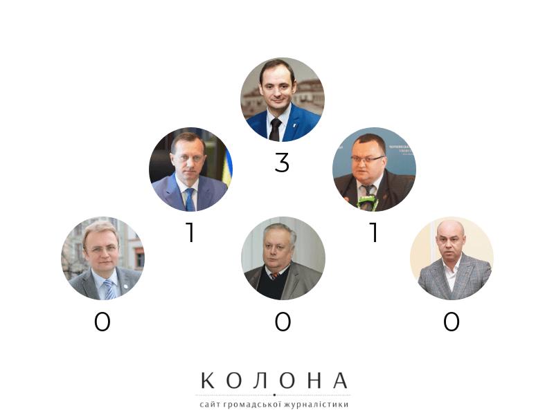 Марцінків очолив список мерів, які дали найбільше обіцянок