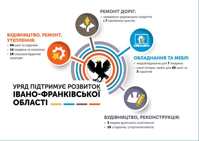 Понад 120 мільйонів гривень спрямував Уряд на розвиток Івано-Франківщини